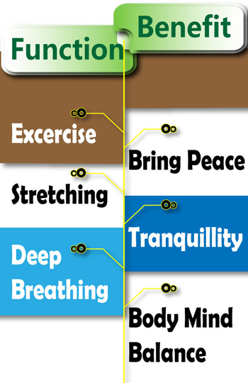 Functions and benefits of yoga & meditation